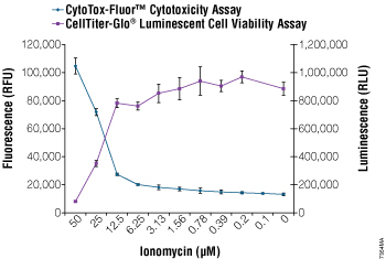 Multiplexing the CytoTox-Fluor Cytotoxicity and CellTiter-Glo Luminescent Cell Viability Assays.