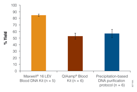 DNA recovery from whole blood samples.