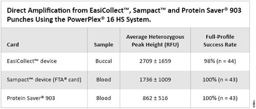 Direct Amplification from EasiCollect, Sampact and Protein Saver 903 punches using the PowerPlex 16 HS System